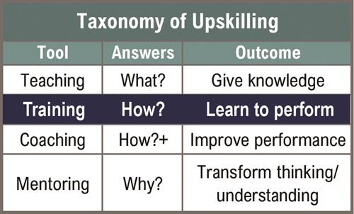 Workforce Development—Training Shows How