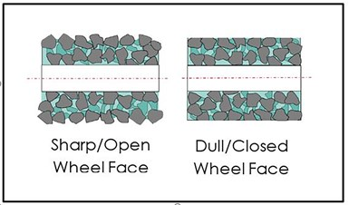 sharp and dull wheel face drawing