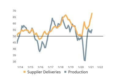 Production Activity Limited by Congest Supply Chains: Sluggish order-to-delivery times are resulting in the delayed arrival of input goods, which is limiting production activity and causing a surge in backlogs.