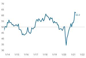 Precision Machining Index Sets Consecutive All-Time High Readings