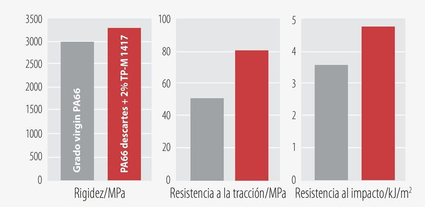 Propiedades mecánicas de la poliamida reciclada 66 (rojo) obtenida con el nuevo Bruggolen TP-M1417, mejorando las propiedades de un grado estándar virgen (gris) de la misma viscosidad.