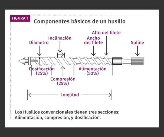 Componentesbásicos de un husillo.