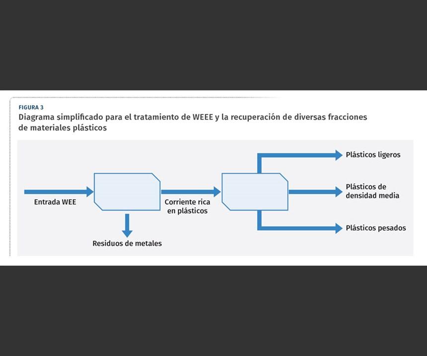 Diagrama simplificado para el tratamiento de WEEE y la recuperación de diversas fracciones de materiales plásticos.