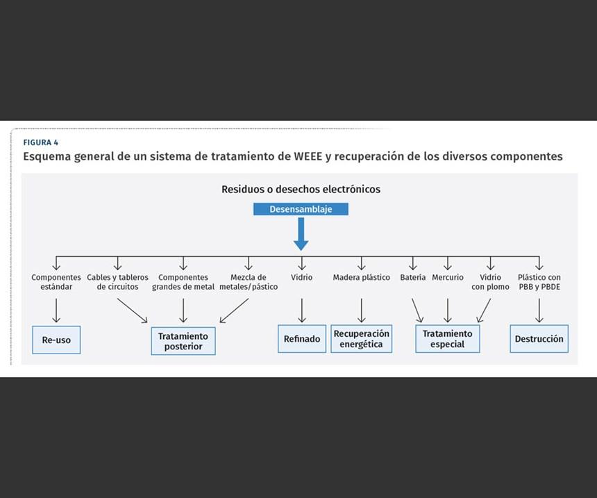 Esquema general de un sistema de tratamiento de WEEEy recuperación de sus diversos componentes.