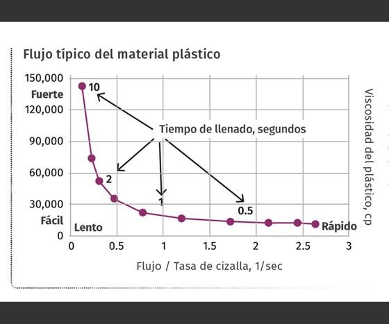 El mensaje de la curvade viscosidad es este: La viscosidad del material fundido cambia con el esfuerzo por la fricción. Si cambia el tiempo de llenado cambia la viscosidad del material. Y si cambia la viscosidad cambia el patrón de flujo al llenar la pieza, que a su vez cambia la pieza.