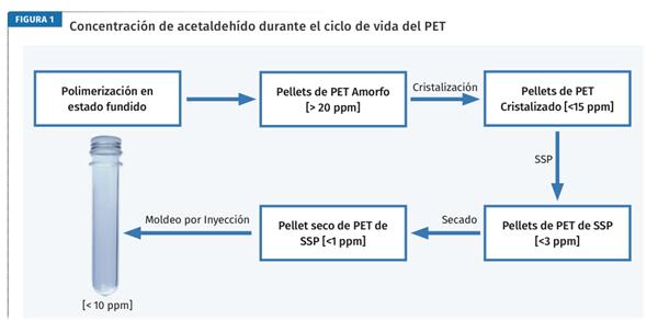 Concentración de acetaldehído durante el ciclo de vida del PET