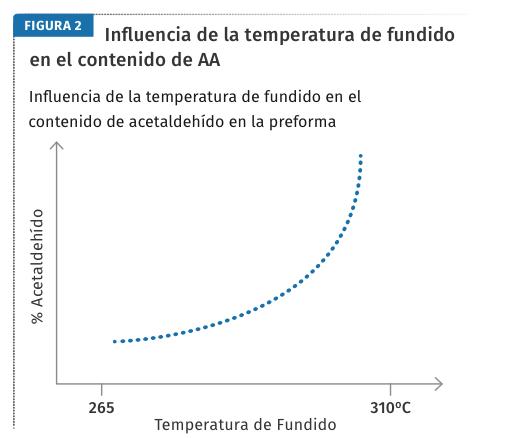 Influencia de la temperatura de fundido en el contenido de AA