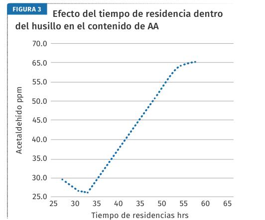 Efecto del tiempo de residencia dentro del husillo en el contenido de AA