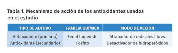 Tabla 1. Mecanismo de acción de los antioxidantes usados en el estudio