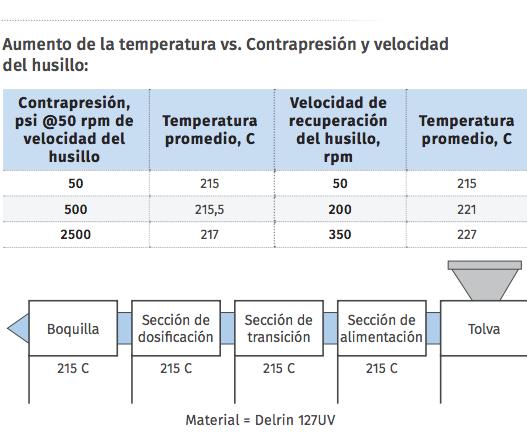 Aumento de la temperatura vs. Contrapresión y velocidad del husillo: