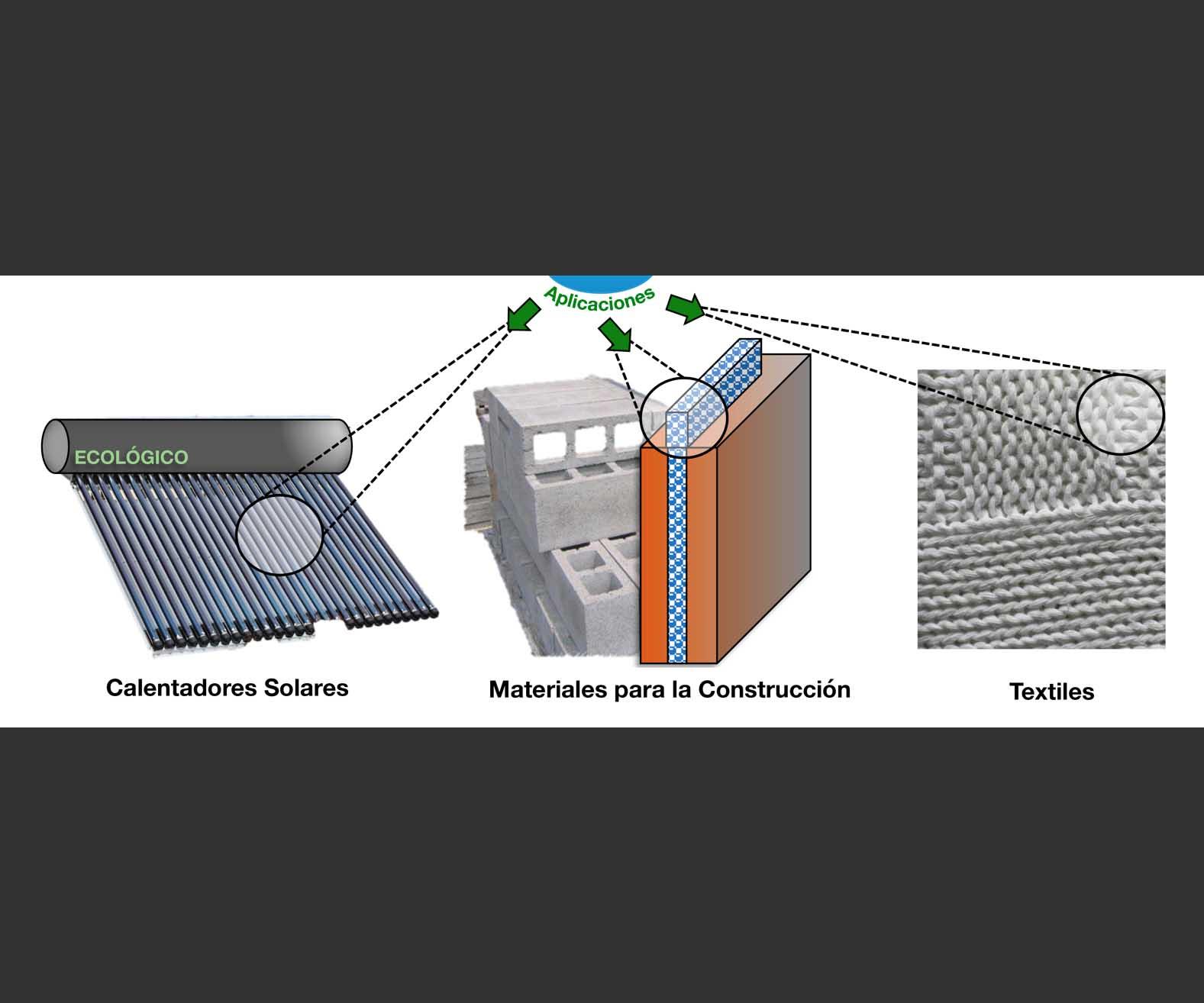 Aplicaciones de los materiales inteligentes de cambio de fase