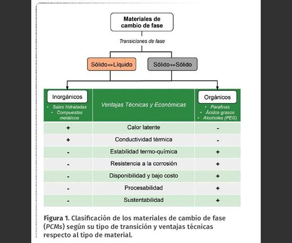 Figura 1. Clasificación de los materiales de cambio de fase (PCMs) según su tipo de transición y ventajas técnicas respecto al tipo de material.