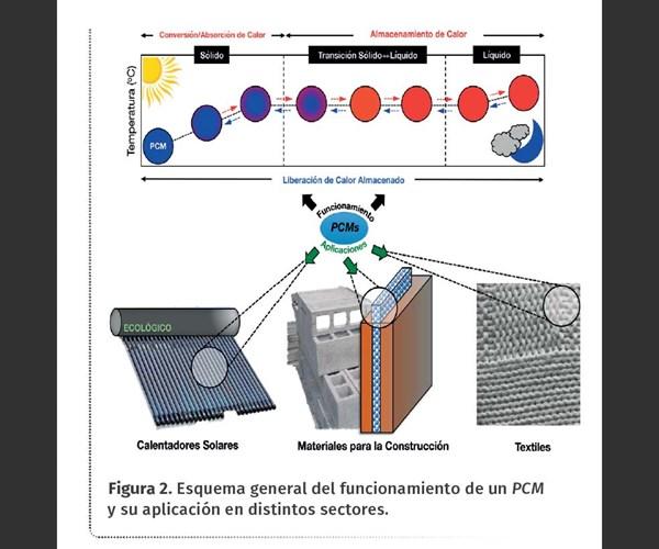 Figura 2. Esquema general del funcionamiento de un PCM y su aplicación en distintos sectores.