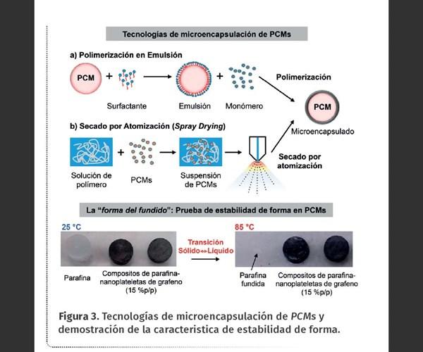Figura 3. Tecnologías de microencapsulación de PCMs y demostración de la caracteristica de estabilidad de forma.