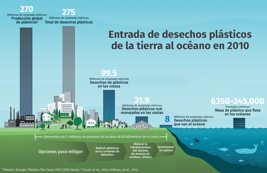 Entrada de desechos plásticos de la tierra al océano en 2010