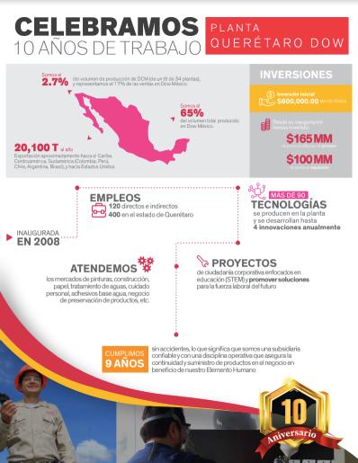 Infografía sobre los 10 años de Dow en Querétaro