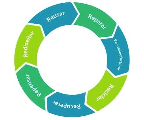 Principios de la Economía Circular