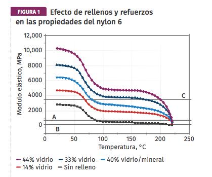 Figura 1. Efecto de rellenos y refuerzos en las propiedades del nylon 6