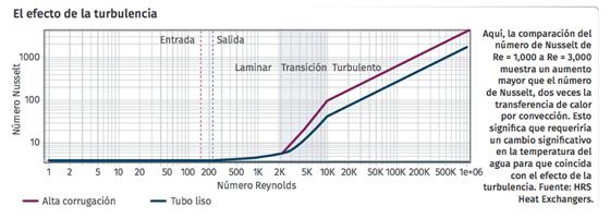 El efecto de la turbulencia en extrusión