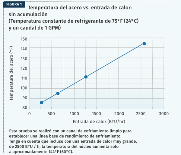 Figura 1 - Enfriamiento