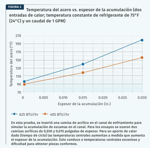 Figura 2 - Enfriamiento