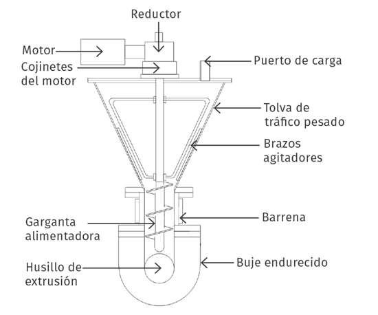 Figura 1 . Crammer para materiales de alta densidad aparente