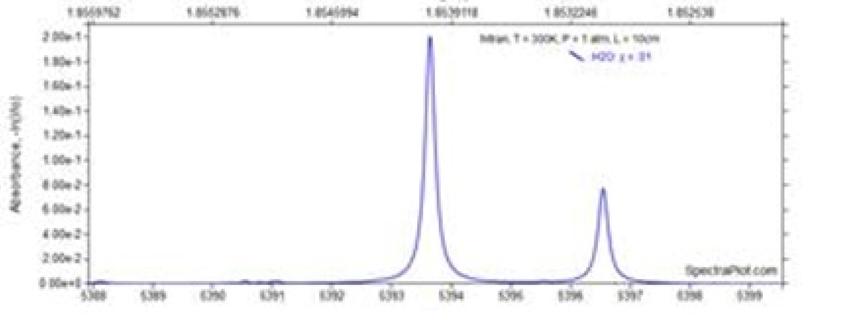 Figura 5: Representación de longitudes de onda