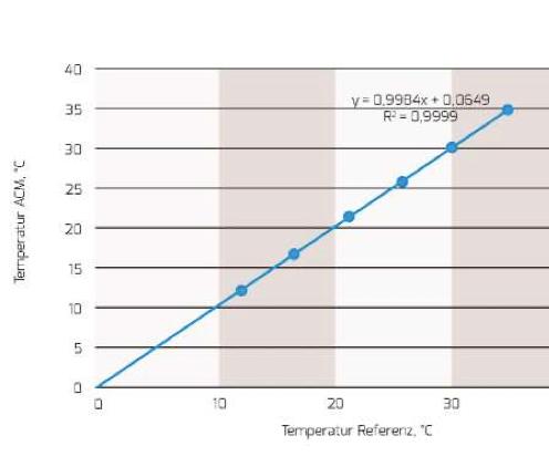 Figura 9: Prueba de la medición de temperatura interna.