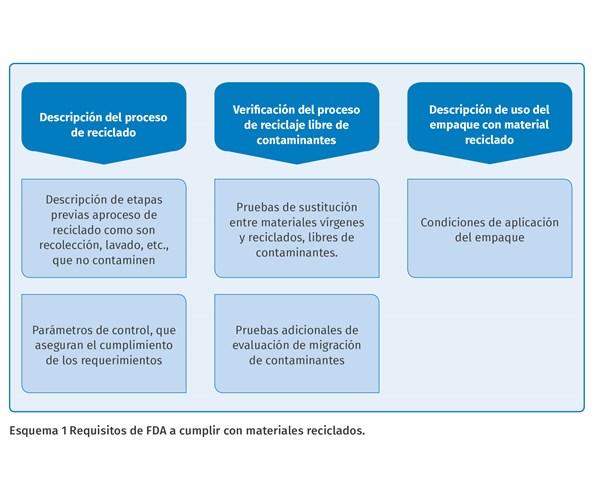 Requisitos de la FDA para plásticos reciclados