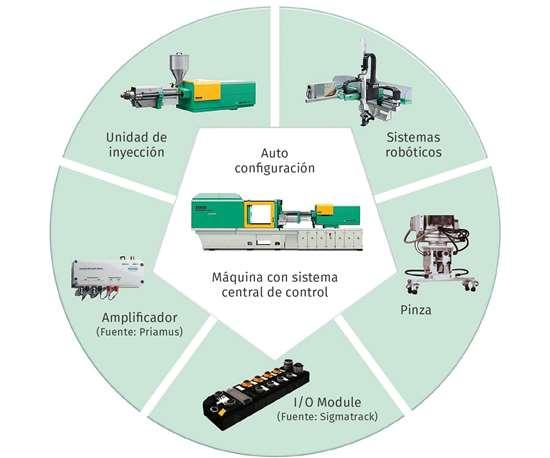 Los ensambles funcionalesylos sistemas robóticosse conectan con el sistema de control central de la máquina mediante una conexión Ethernet en tiempo real y se identifican automáticamente tan pronto como se conectan.