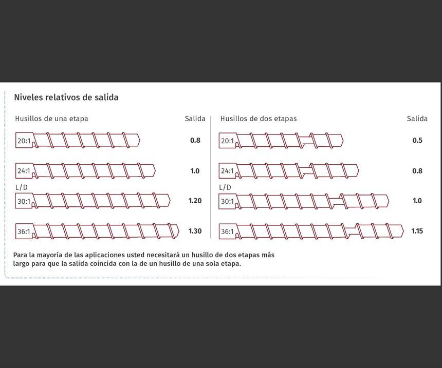 Para la mayoría de las aplicaciones usted necesitará un husillo de dos etapas más largo para que la salida coincida con la de un husillo de una sola etapa.