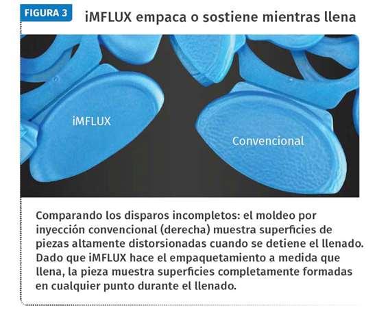 Figura 3. iMFLUX empaca o sostiene mientras llena
