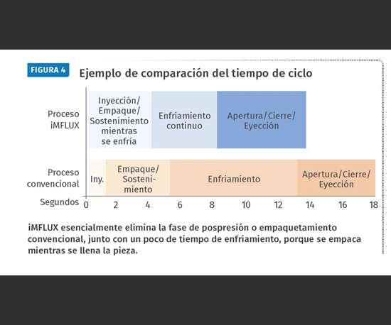 Figura 4. Ejemplo de comparación del tiempo de ciclo