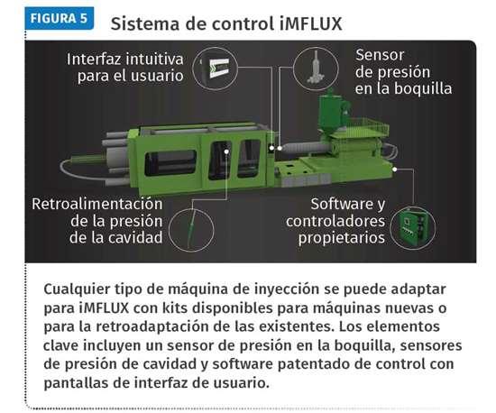 Figura 5. Sistema de control iMFLUX