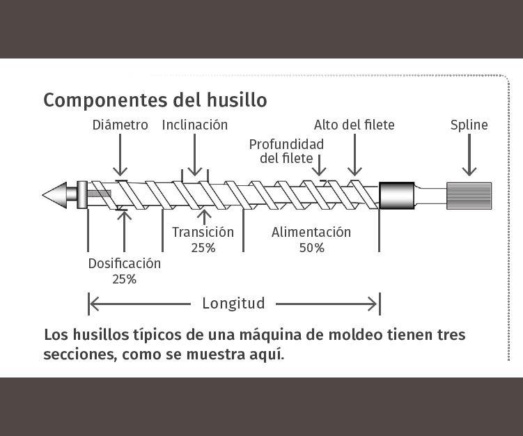 Componentes del husillo