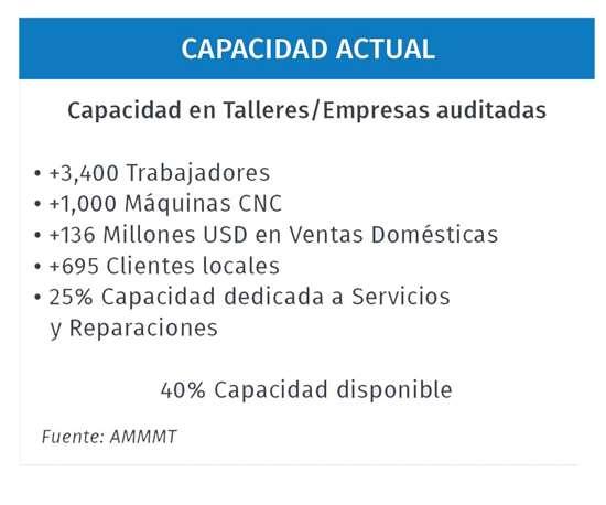 Capacidad actual en talleres y empresas auditadas para la fabricación de moldes en México