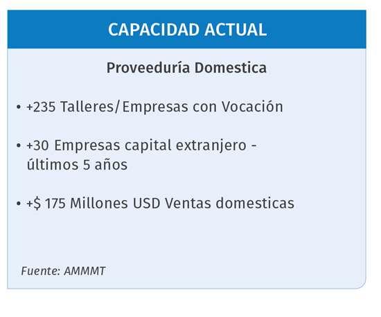 Capacidad actual de proveeduría doméstica para fabricación de moldes en México