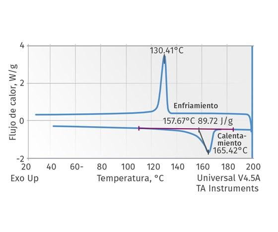 Figura 1. Calentamiento y enfriamiento de un PP por DSC