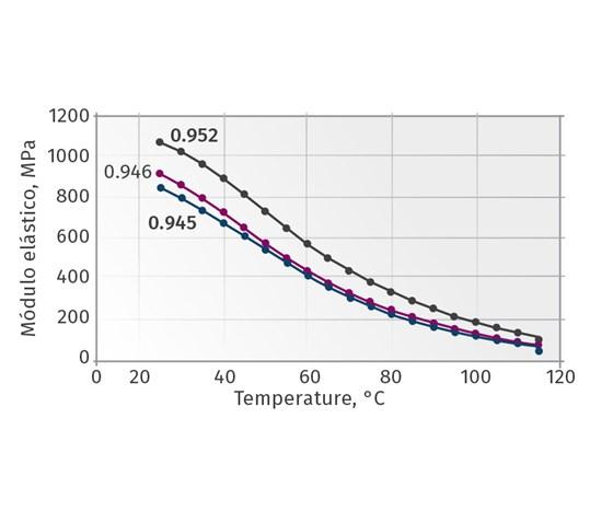 Figura 3. Módulo elástico de diferentes densidades de HDPE
