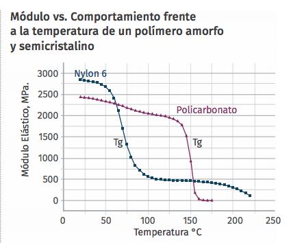 Módulo vs. Comportamiento frente a la temperatura de un polímero amorfo y semicristalino