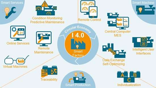 Descripción general de los elementos de Industria 4.0, de VDMA, la asociación de maquinaria alemana.