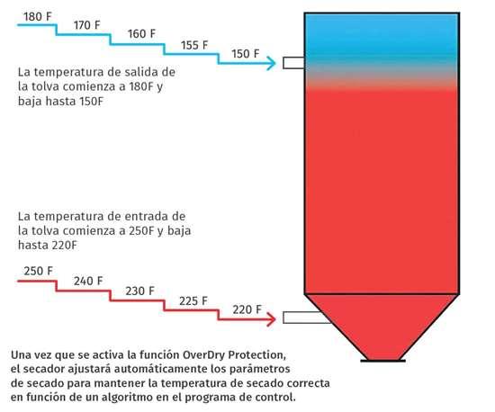 Función Overdry Protection, de Novatec
