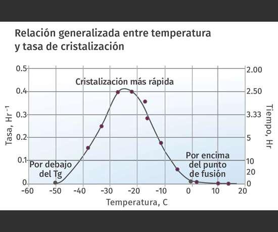 Relación generalizada entre temperatura y tasa de cristalización