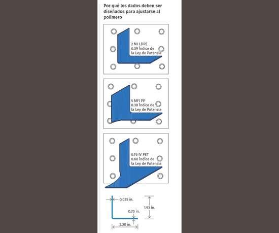 Por qué los dados deben ser diseñados para ajustarse al polímero