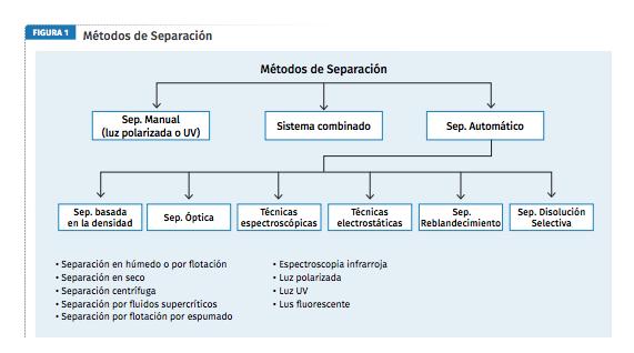 Métodos de separación de plásticos.