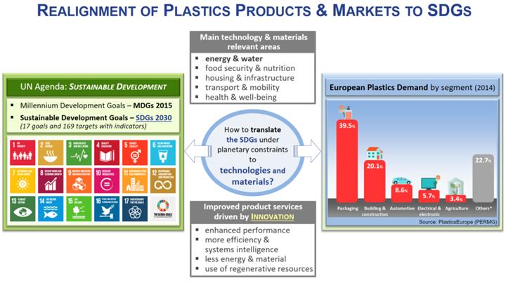 Realineación de los productos plásticos y mercados con los ODG.