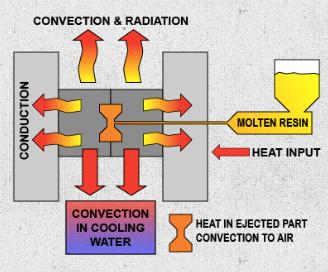 Curso de enfriamientocientífico de moldes de Smartflow, en Celaya (México)