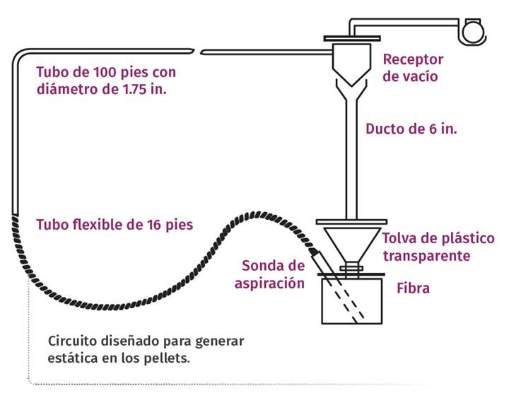 Circuito diseñado para generar estática en los pellets.