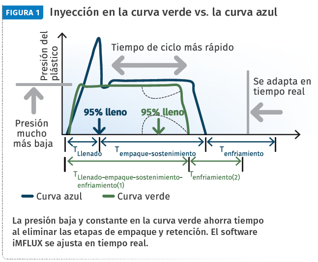 Inyección en la curva verde vs. la curva azul.