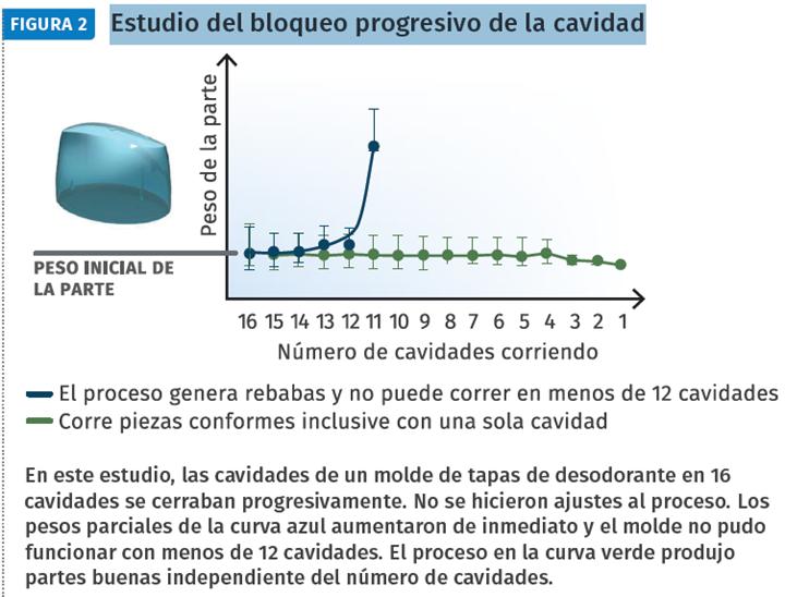 Estudio del bloqueo progresivo de la cavidad.